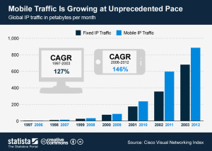ChartOfTheDay_1009_Mobile_Internet_Traffic_Growth_n