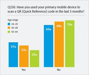 qr-code-users-by-age-chart
