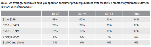 Adobe survey