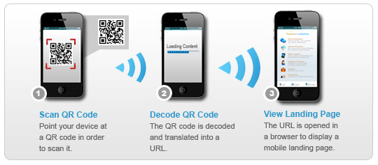 how to scan qr code on iphone what are qr codes qfuse 2955
